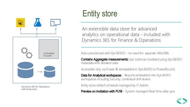 Dynamics 365 for Finance and Operations - Power BI