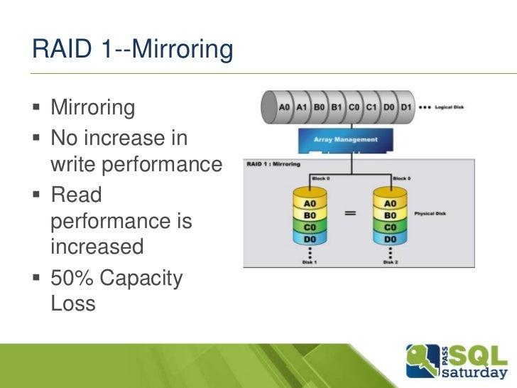 RAID 1--Mirroring Mirroring No increase in  write performance Read  performance is  increased 50% Capacity  Loss