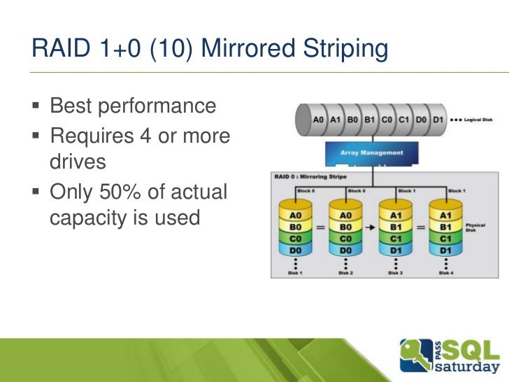 RAID 1+0 (10) Mirrored Striping Best performance Requires 4 or more  drives Only 50% of actual  capacity is used