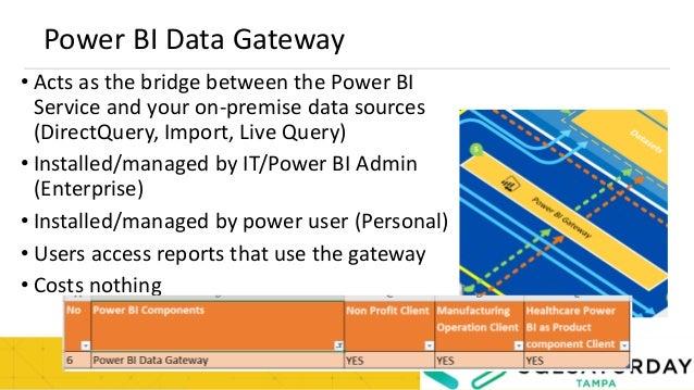 Power BI Report Server Enterprise Architecture, Tools to Publish repo…