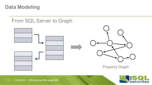 Data Modeling  From SQL Server to Graph  Property Graph  11 | 11/25/2014 | SQLSaturday Winnipeg #350