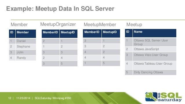 Example: Meetup Data In SQL Server  Member MeetupOrganizer MeetupMember Meetup  ID Member  1 Daniel  2 Stephane  3 John  4...