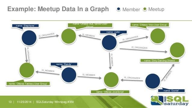 Example: Meetup Data In a Graph Member Meetup  name: 'Stephane'  name: 'Ottawa Tableau User Group'  name: 'Ottawa SQL Serv...