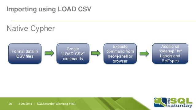 """Importing using LOAD CSV  Native Cypher  Format data in  CSV files  Create  """"LOAD CSV""""  commands  Execute  command from  n..."""