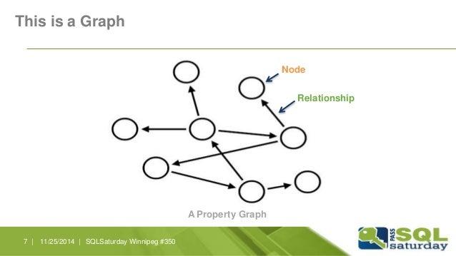 This is a Graph  Node  Relationship  A Property Graph  7 | 11/25/2014 | SQLSaturday Winnipeg #350