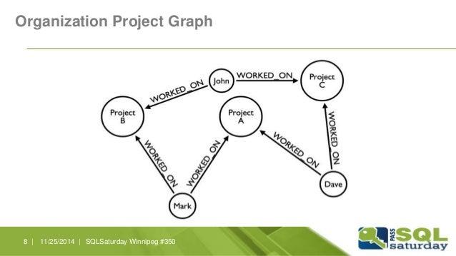 Organization Project Graph  8 | 11/25/2014 | SQLSaturday Winnipeg #350