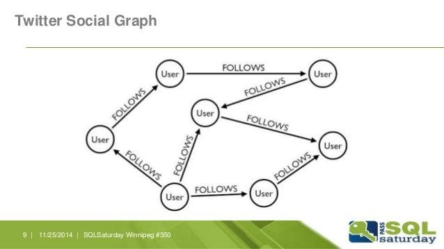 Twitter Social Graph  9 | 11/25/2014 | SQLSaturday Winnipeg #350
