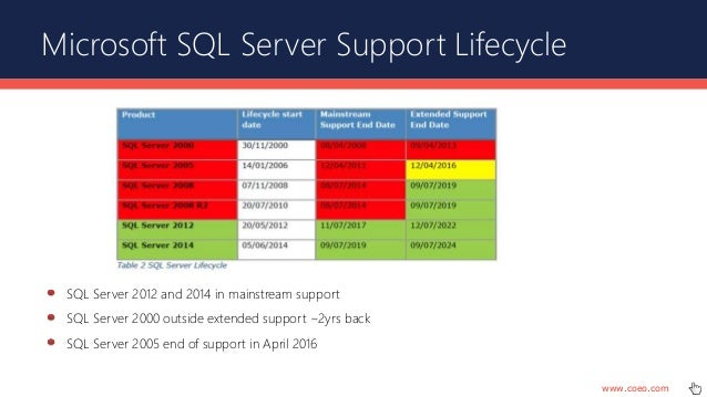 How To Successfully Install SQL Server In Windows 8