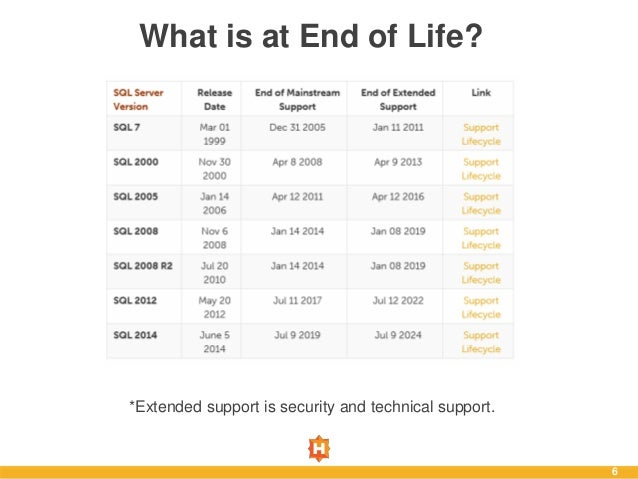 server 2008 r2 end of life