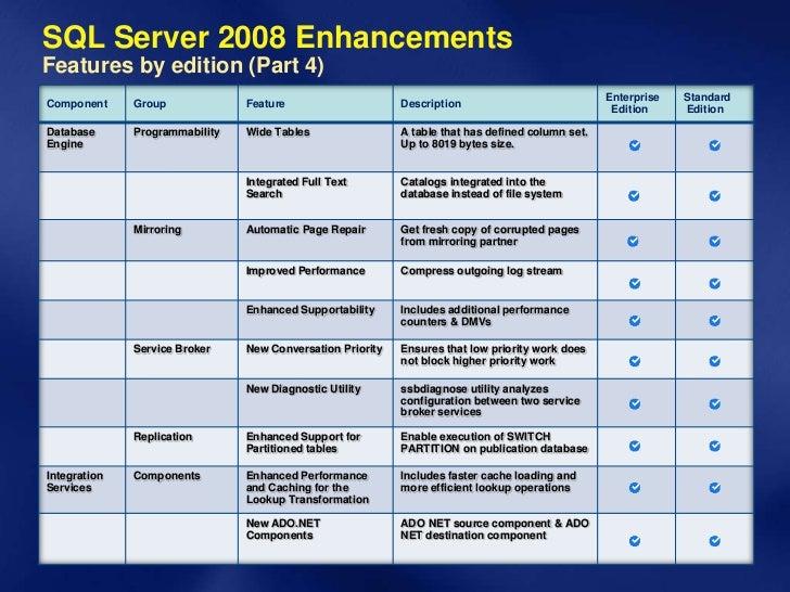 Sql server 2008 enterprise edition full