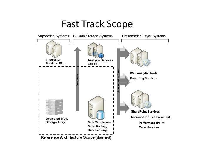 SQL Server 2008 Fast Track Data Warehouse
