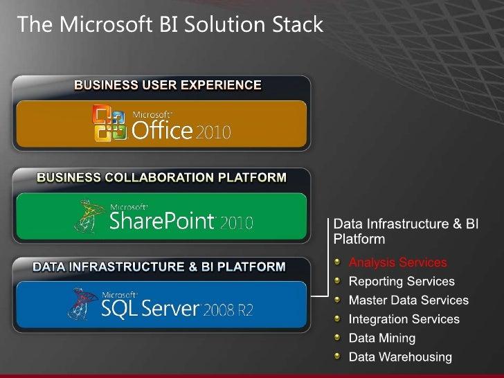 Microsoft Sql Server 2008 Analysis Services Step By Step ...
