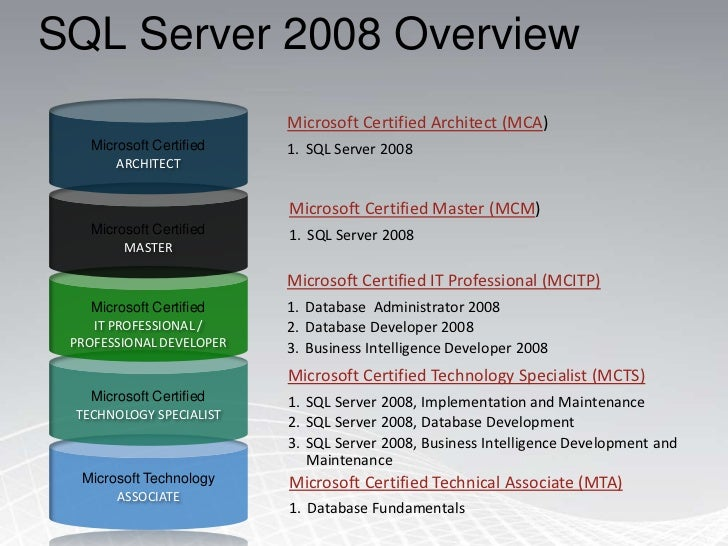 SQL Recovery Software Repair Restore SQL Server MDF