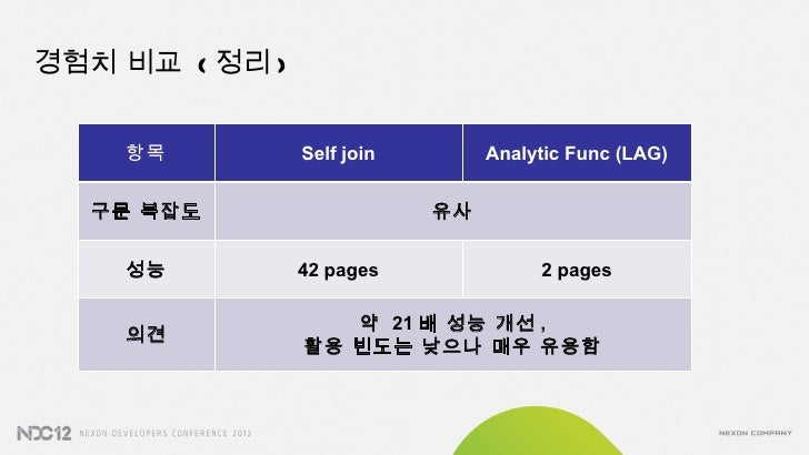 경험치 비교 ( 정리 )    항목          Self join        Analytic Func (LAG)  구문 복잡도                    유사    성능          42 pages   ...