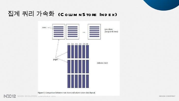 집계 쿼리 가속화 (C o lu m n S to re In d e x)