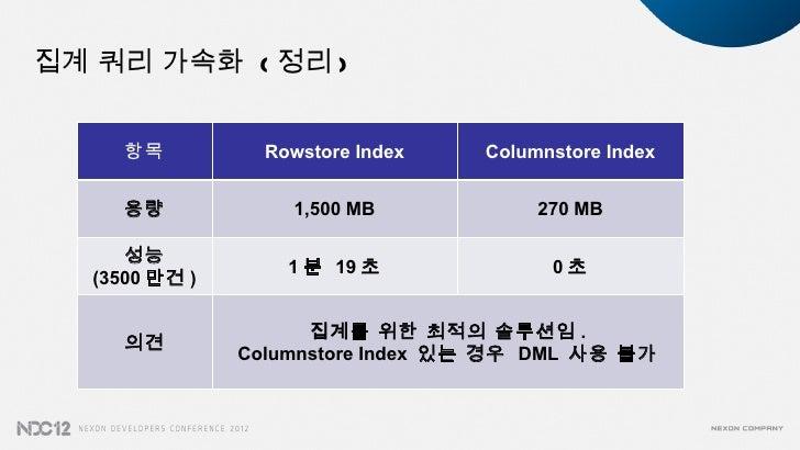 집계 쿼리 가속화 ( 정리 )      항목          Rowstore Index   Columnstore Index      용량            1,500 MB            270 MB      성능...