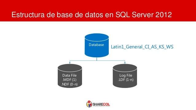 Sql Server 2012 Y Share Point Server 2013 Integración