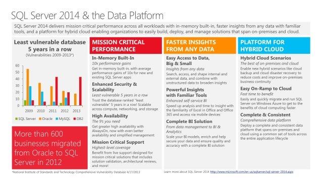 Microsoft SQL Server 2014 Datasheet - From Atidan