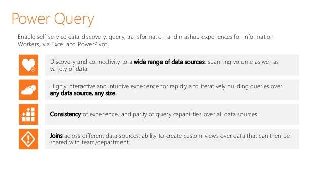 S Data Sources Windows Azure Marketplace Windows Active Directory Azure SQL Database Azure HDInsight