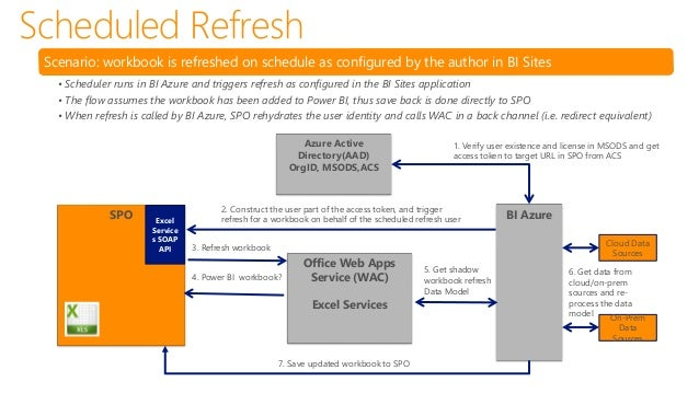 Data Refresh in SPO– How does it work? Data Management Gateway Excel Workbook in SharePoint Online Gateway Cloud Service (...