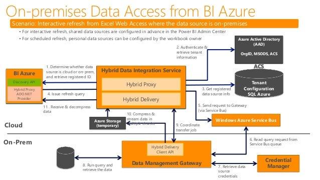 Data Management Gateway - OData