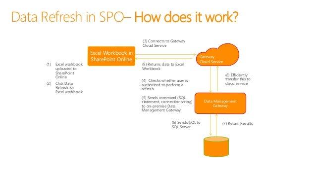 Power BI for Office 365 | Capabilities