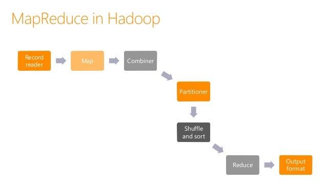 Programming HDInsight Hive, Pig, Mahout, Cascading, Scalding, Scoobi, Pegasus… C#, F# Map/Reduce, LINQ to Hive, Microsoft ...