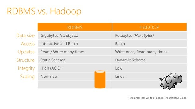 Polybase in PDW V2 77 Hadoop HDFS DB (a) PDW query in, results out Hadoop HDFS DB (b) PDW query in, results stored in HDFS