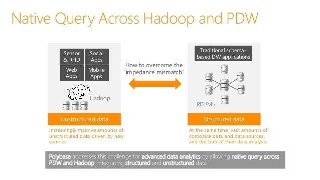 Native Query Across Hadoop and PDW Querying Unstructured Data 1. Querying data in HDFS and displaying results in table for...