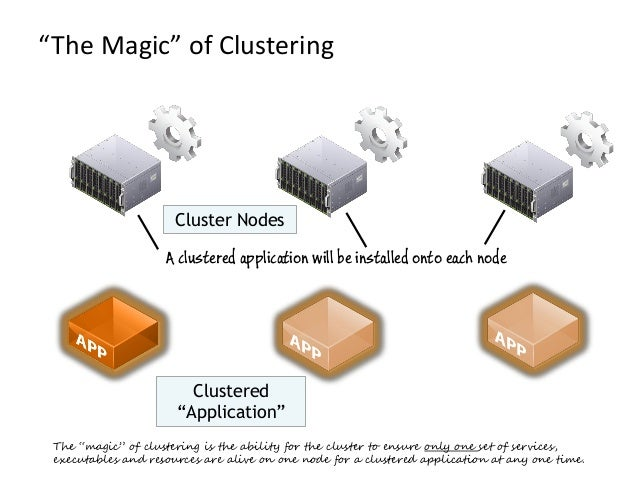 """""""The Magic"""" of ClusteringClustered""""Application""""Cluster NodesThe """"magic"""" of clustering is the ability for the cluster to en..."""