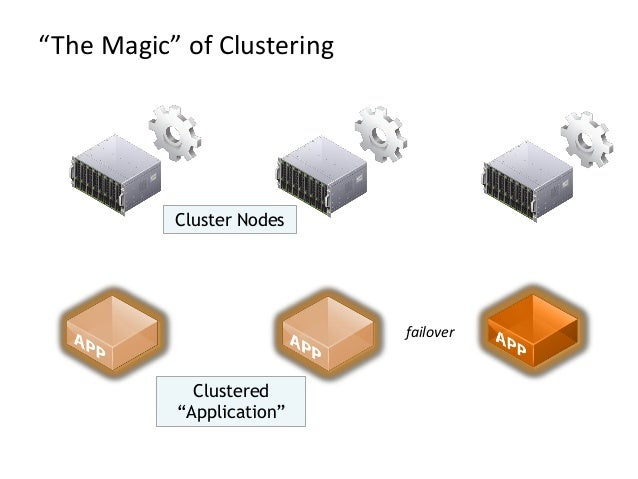 """""""The Magic"""" of ClusteringClustered""""Application""""Cluster Nodesfailover"""