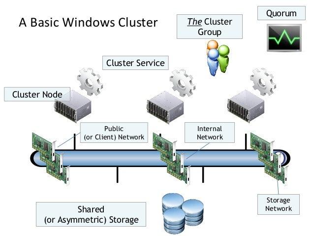 StorageNetworkInternalNetworkA Basic Windows ClusterPublic(or Client) NetworkShared(or Asymmetric) StorageQuorumThe Cluste...