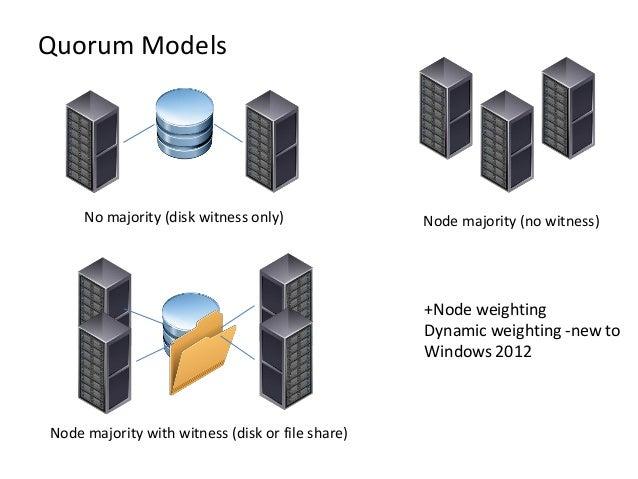 Quorum ModelsNode majority (no witness)Node majority with witness (disk or file share)No majority (disk witness only)+Node...