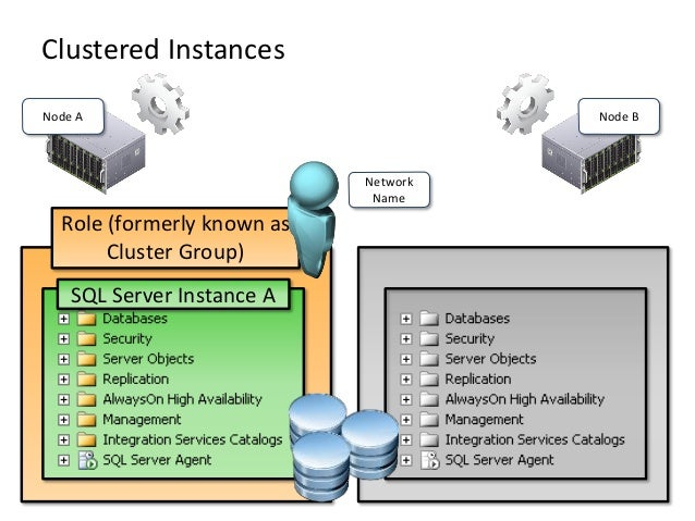 Clustered InstancesNode A Node BSQL Server Instance ARole (formerly known asCluster Group)NetworkName