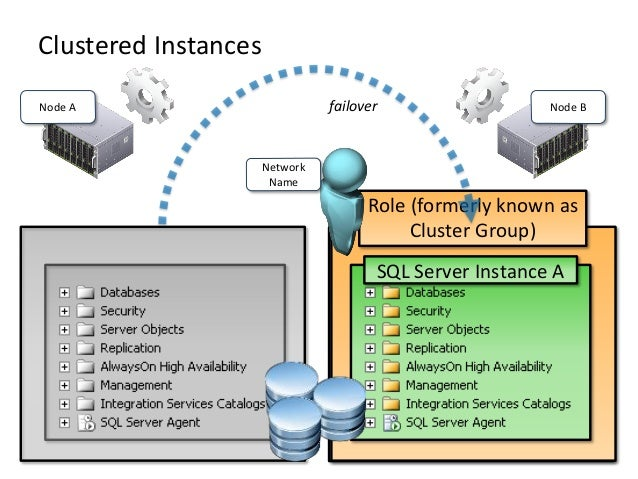 Clustered InstancesfailoverNode A Node BSQL Server Instance ARole (formerly known asCluster Group)NetworkName
