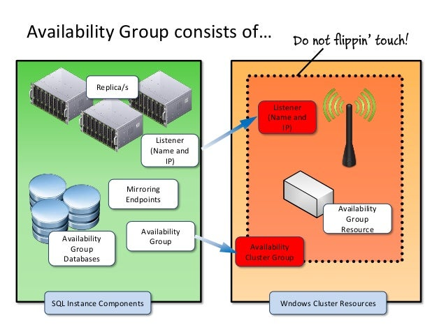 Availability Group consists of…Listener(Name andIP)AvailabilityGroupResourceAvailabilityGroupDatabasesSQL Instance Compone...
