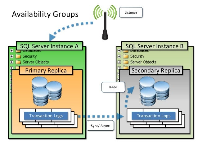 Transaction LogsSecondary ReplicaSQL Server Instance ATransaction LogsPrimary ReplicaSQL Server Instance AAvailability Gro...