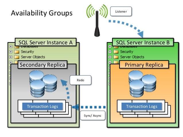 Transaction LogsSecondary ReplicaSQL Server Instance AAvailability GroupsTransaction LogsSync/ AsyncSecondary ReplicaSQL S...