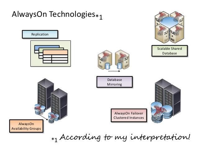 AlwaysOn Technologies*1*1 According to my interpretation!AlwaysOnAvailability GroupsAlwaysOn FailoverClustered InstancesDa...