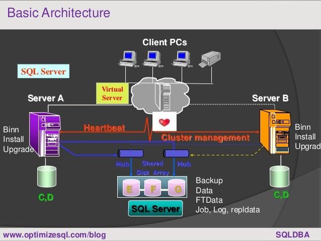 sql server clustering part1