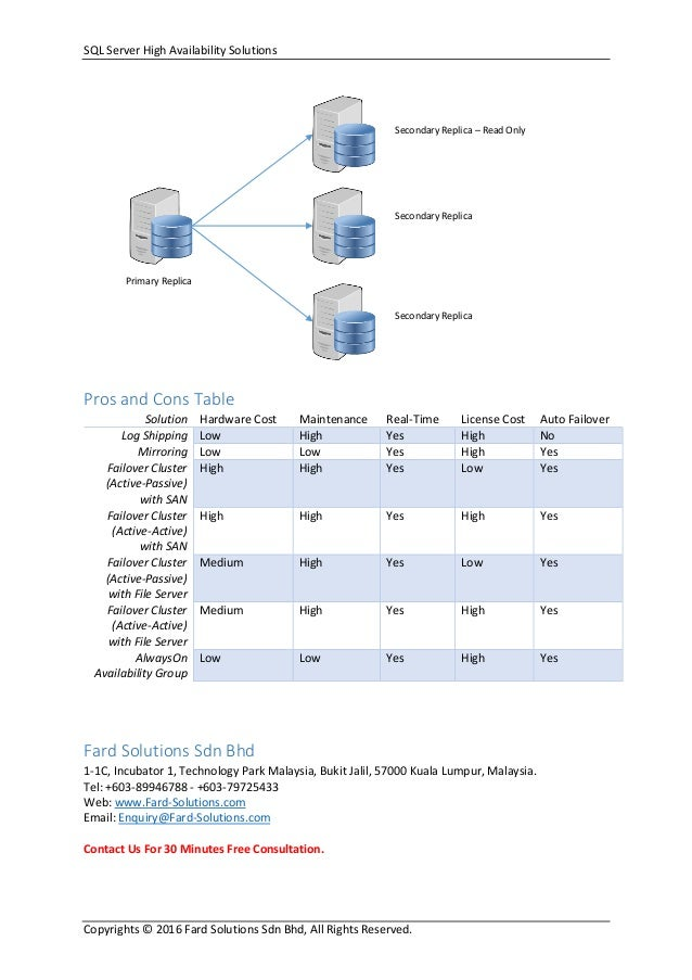 Sql server high availability solutions pros cons - Rebuild file allocation table ...