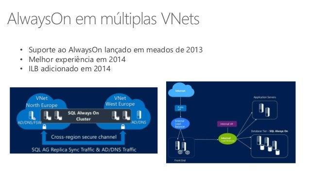 AlwaysOn em múltiplas VNets  • Suporte ao AlwaysOn lançado em meados de 2013  • Melhor experiência em 2014  • ILB adiciona...