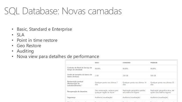 SQL Database: Novas camadas  • Basic, Standard e Enterprise  • SLA  • Point in time restore  • Geo Restore  • Auditing  • ...