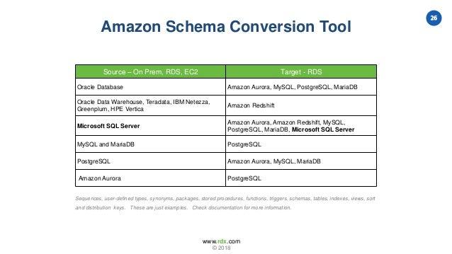 Selecting a SQL Server Cloud Platform - IaaS, Amazon RDS or