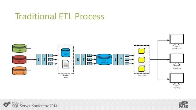 Sql Server Konferenz 2014