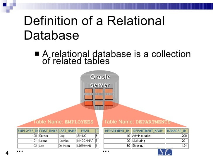 ALL ABOUT SQL AND RDBMS