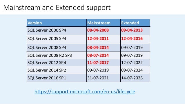 SQL Server Upgrade and Consolidation - Methodology and Approach