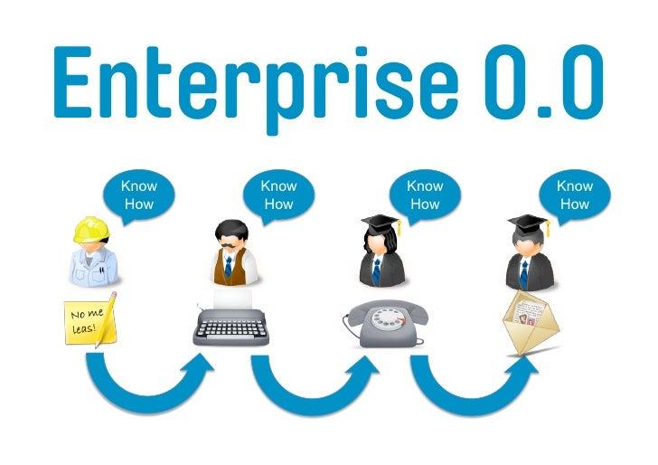 Enterprise 1.0  Know   Know   Know   Know  How    How    How    How