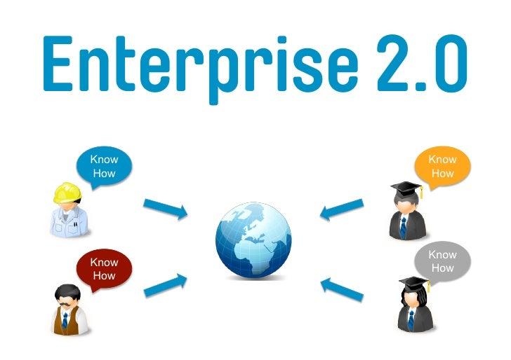 Enterprise 2.0    Know   Know    How    How        Know   Know    How    How