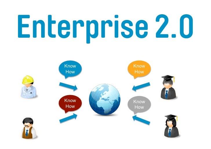 Enterprise 2.0        Know        How